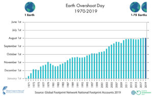 2019 Past Overshoot Days withlogo 300x188 - A importância da economia circular para a sua empresa