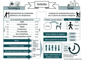 IoT e oportunidades de negócio no mundo